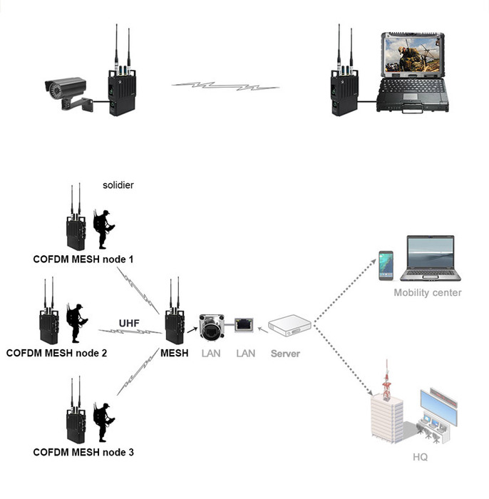 Tactical-Wireless-COFDM-IP-MESH-Networking-Radio.jpg