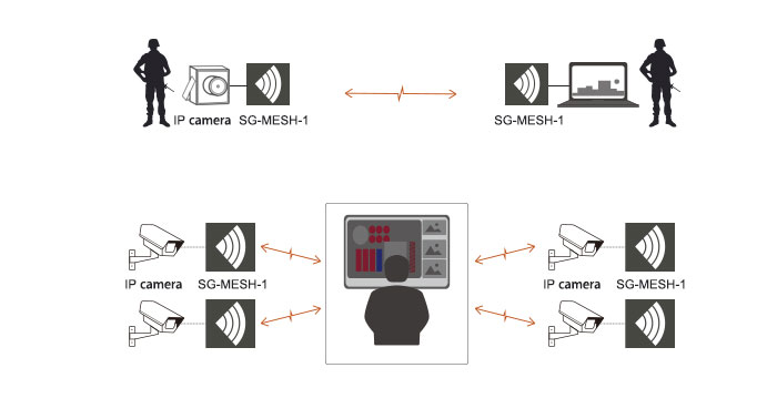 NLOS wireless mobile IP video MESH networking system